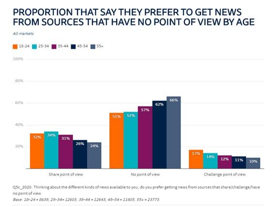 neutralidade e parcialidade consumo de notícias por idade DNR2020